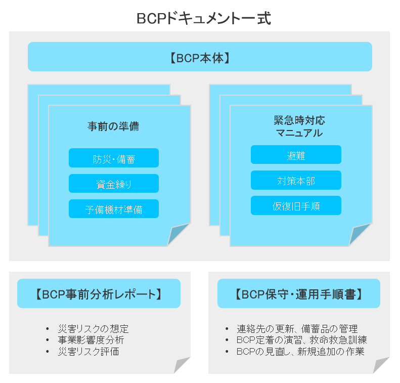 BCP-document