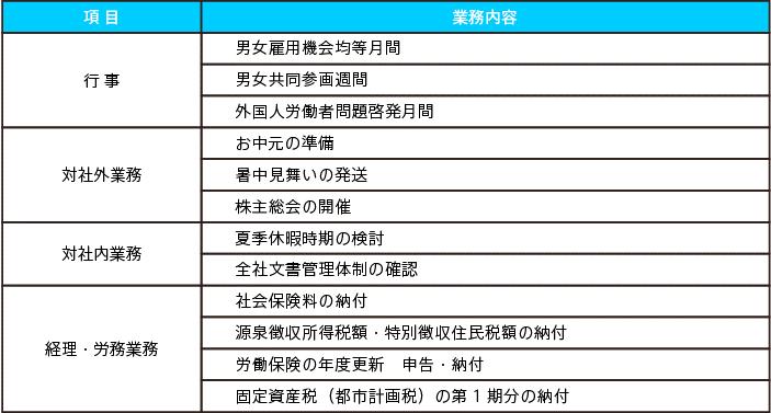 表2:6月の業務内容