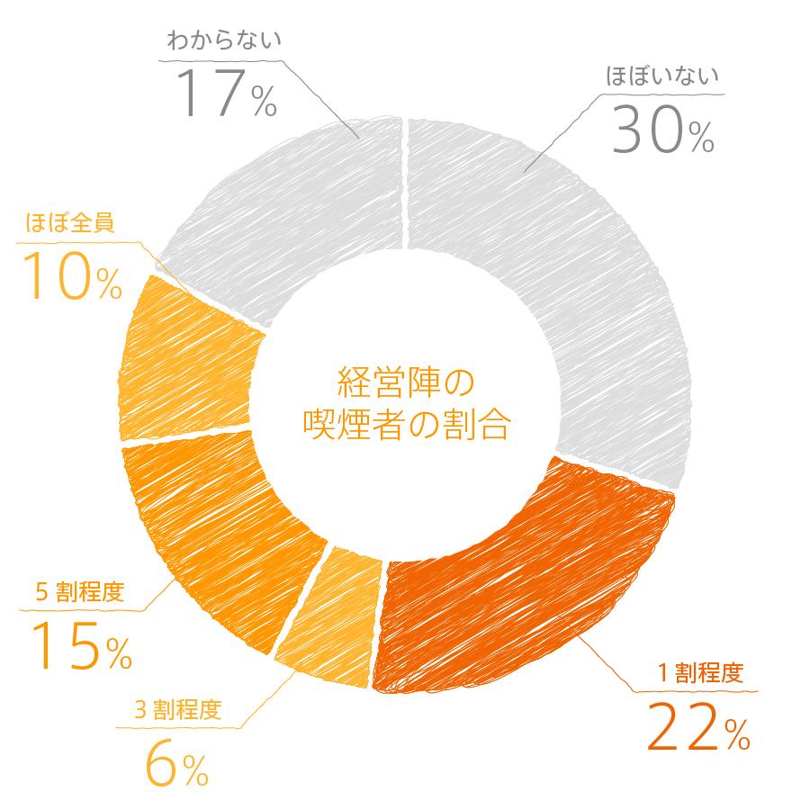 graph_q11