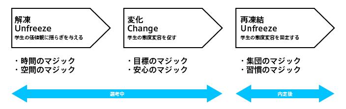 心理学における「解凍(Unfreeze)」→「変化(Change)」→「再凍結(Refreeze)」という「態度変容プロセス」