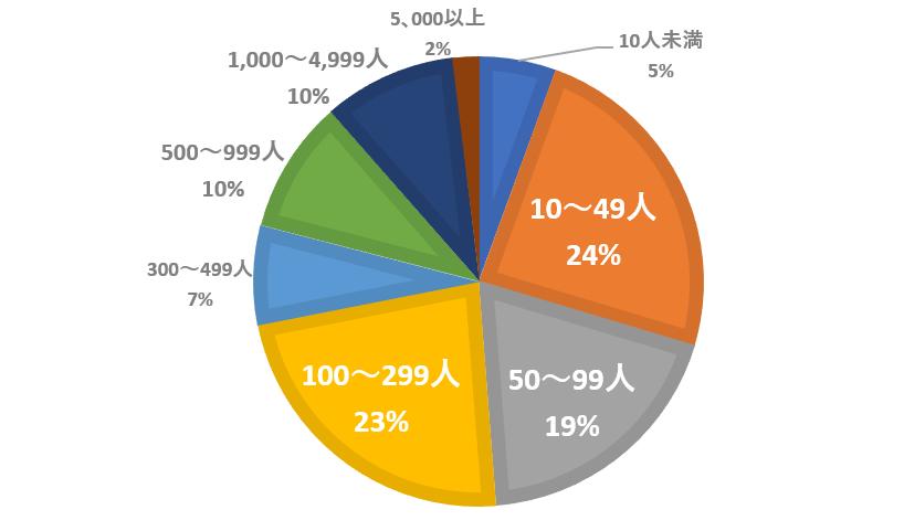 回答者の会社規模